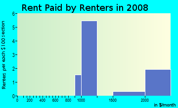 Rent paid by renters in 2009 in South Point in Lexington neighborhood in KY