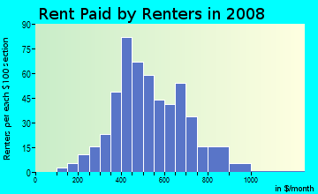 Rent paid by renters in 2009 in Butchertown in Louisville neighborhood in KY