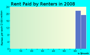 Rent paid by renters in 2009 in Plantation in Lexington neighborhood in KY