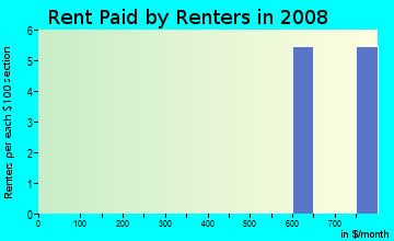 Rent paid by renters in 2009 in Claymont Dr in Lexington neighborhood in KY