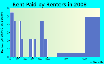 Rent paid by renters in 2009 in Desert Foothills in Scottsdale neighborhood in AZ