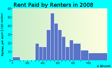 Rent paid by renters in 2009 in Hill N Dale in Lexington neighborhood in KY
