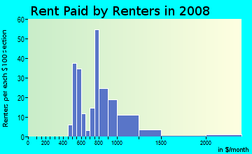 Rent paid by renters in 2009 in Palomar in Lexington neighborhood in KY