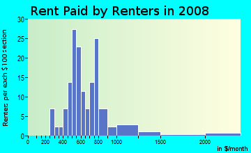 Rent paid by renters in 2009 in University Park in Tempe neighborhood in AZ