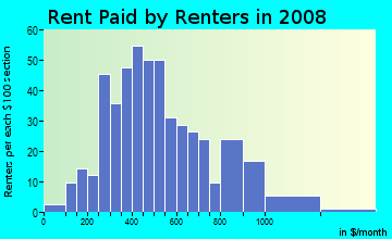 Rent paid by renters in 2009 in South Hill in Lexington neighborhood in KY