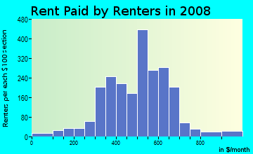 Rent paid by renters in 2009 in Garden Springs in Lexington neighborhood in KY