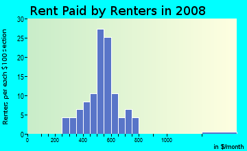 Rent paid by renters in 2009 in Fairway in Lexington neighborhood in KY