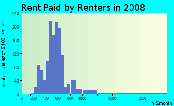Rent paid by renters in 2009 in North Elizabeth St in Lexington neighborhood in KY