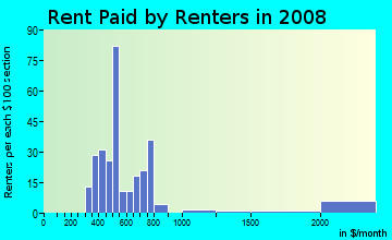 Rent paid by renters in 2009 in Skycrest in Lexington neighborhood in KY