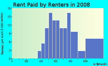 Rent paid by renters in 2009 in Gardenside in Lexington neighborhood in KY