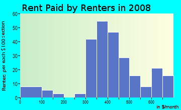 Rent paid by renters in 2009 in Northeast Lexington Residential in Lexington neighborhood in KY