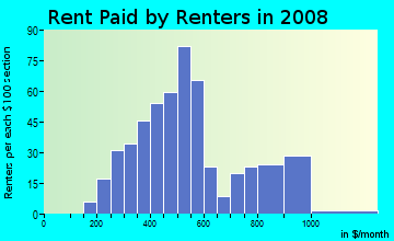 Rent paid by renters in 2009 in Eastside in Lexington neighborhood in KY