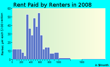 Rent paid by renters in 2009 in Pine Meadow in Lexington neighborhood in KY