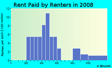Rent paid by renters in 2009 in Davis in Lexington neighborhood in KY
