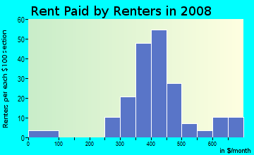 Rent paid by renters in 2009 in S. Broadway Park in Lexington neighborhood in KY