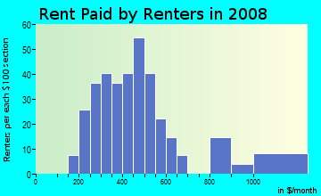 Rent paid by renters in 2009 in Pleasant Green Hill in Lexington neighborhood in KY