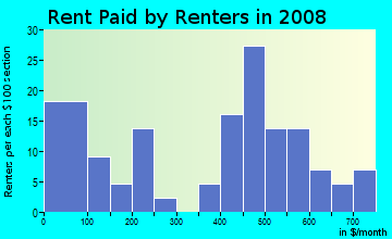 Rent paid by renters in 2009 in Speigle Heights in Lexington neighborhood in KY