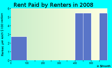 Rent paid by renters in 2009 in Westmorland in Lexington neighborhood in KY