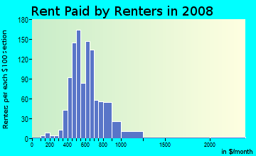 Rent paid by renters in 2009 in Lansdowne in Lexington neighborhood in KY
