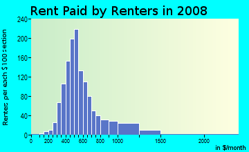 Rent paid by renters in 2009 in Aylesford in Lexington neighborhood in KY