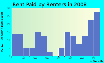 Rent paid by renters in 2009 in Melrose-oak Park in Lexington neighborhood in KY