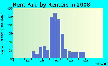 Rent paid by renters in 2009 in Meadowthorpe in Lexington neighborhood in KY
