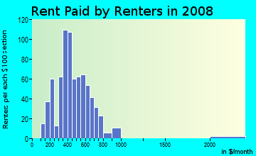 Rent paid by renters in 2009 in Joyland in Lexington neighborhood in KY