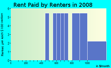 Rent paid by renters in 2009 in Willow Oak in Lexington neighborhood in KY