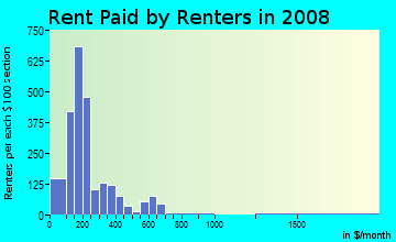 Rent paid by renters in 2009 in Medical Center in Louisville neighborhood in KY