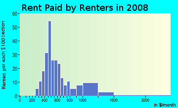Rent paid by renters in 2009 in Rockcreek Lexington Road in Louisville neighborhood in KY