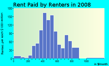 Rent paid by renters in 2009 in Schnitzelburg in Louisville neighborhood in KY