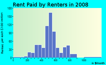 Rent paid by renters in 2009 in University in Louisville neighborhood in KY