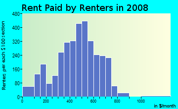 Rent paid by renters in 2009 in Shawnee in Louisville neighborhood in KY