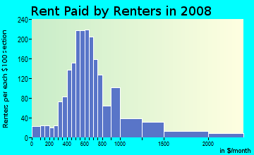 Rent paid by renters in 2009 in Irish Channel in New Orleans neighborhood in LA