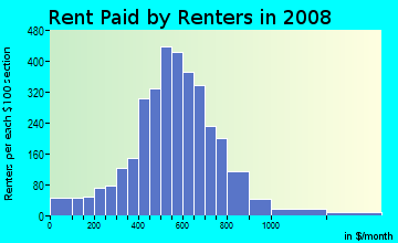 Rent paid by renters in 2009 in Lower Ninth Ward in New Orleans neighborhood in LA