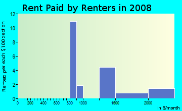 Rent paid by renters in 2009 in Evergreen in Tempe neighborhood in AZ