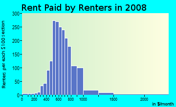 Rent paid by renters in 2009 in Hollygrove in New Orleans neighborhood in LA