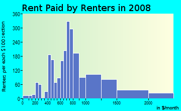 Rent paid by renters in 2009 in Broad in New Orleans neighborhood in LA