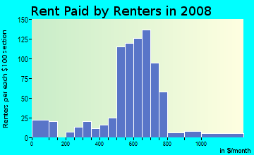 Rent paid by renters in 2009 in Huntington Park Golf Course in Shreveport neighborhood in LA