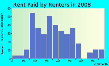 Rent paid by renters in 2009 in Fruit Town in Baton Rouge neighborhood in LA