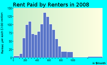 Rent paid by renters in 2009 in Spanish Town in Baton Rouge neighborhood in LA