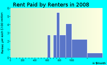 Rent paid by renters in 2009 in Woodglen in Chandler neighborhood in AZ