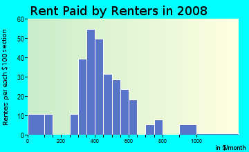 Rent paid by renters in 2009 in Delmont in Baton Rouge neighborhood in LA