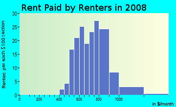 Rent paid by renters in 2009 in Sherwood Forest Office Park in Baton Rouge neighborhood in LA