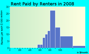 Rent paid by renters in 2009 in Cedarcrest in Baton Rouge neighborhood in LA