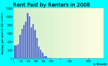 Rent paid by renters in 2009 in Bocage in Baton Rouge neighborhood in LA