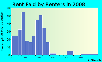 Rent paid by renters in 2009 in Riverfront Industrial Area in Mobile neighborhood in AL