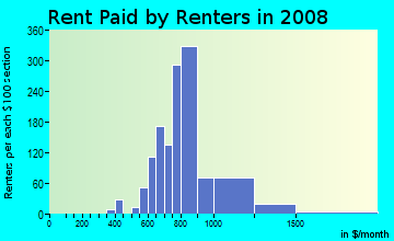 Rent paid by renters in 2009 in Amberwood North in Chandler neighborhood in AZ