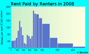 Rent paid by renters in 2009 in Woburn Highlands in Woburn neighborhood in MA