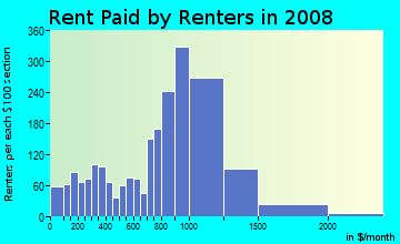 Rent paid by renters in 2009 in Codman Sq in Boston neighborhood in MA